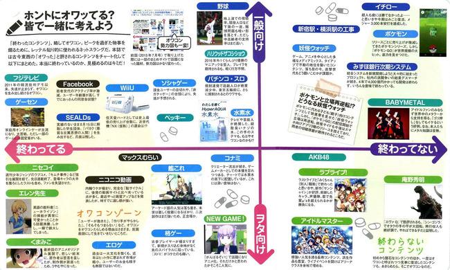 雑誌 オワコン 分布図 ニセコイ ゲーセン フェイスブック 艦これ WiiU フェイスブックに関連した画像-03