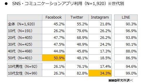 スマートフォン SNS LINE ツイッター Facebook Instagramに関連した画像-03