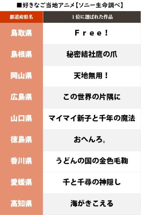 ご当地アニメ 都道府県 ソニー生命 ランキング 君の名は。に関連した画像-06