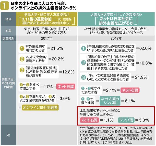 ネトウヨ 男性 7割 平均年齢 42.3歳 反中 反韓に関連した画像-03