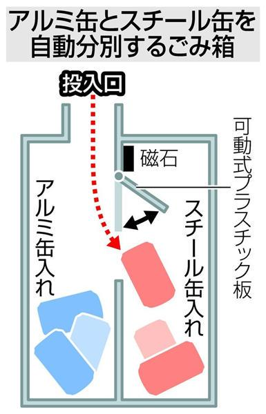 小学生 自由研究 夏休み アルミ缶 スチール缶 ゴミ箱 特許取得に関連した画像-04