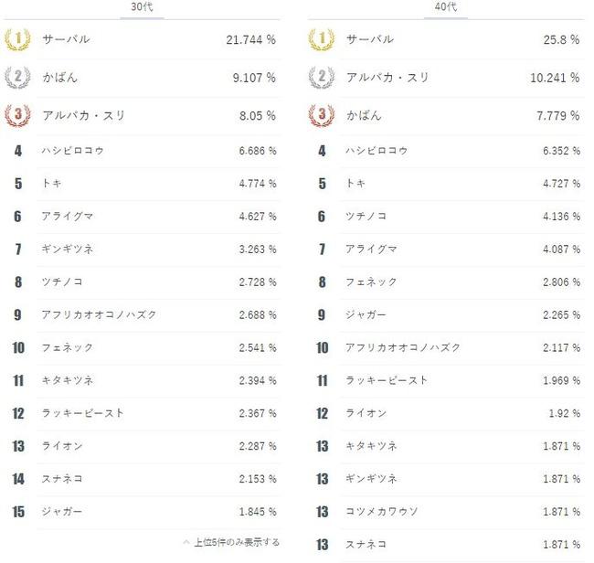 けものフレンズ キャラ ランキングに関連した画像-09