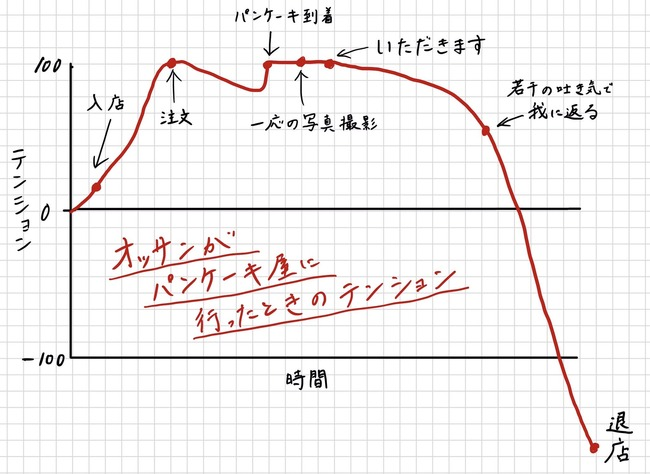 パンケーキ グラフ おっさん テンションに関連した画像-02