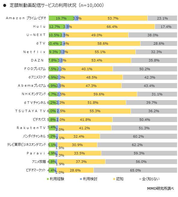 定額配信サービス利用調査に関連した画像-03