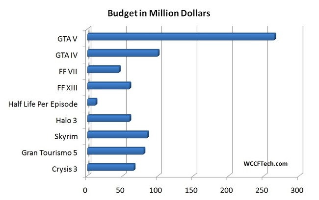 Game-Budget