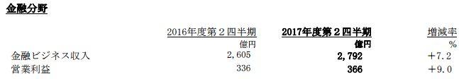 ソニー 決算 PS4 FGO 営業利益 売上高に関連した画像-11