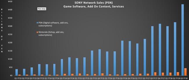 PSN ソニー 任天堂 Xbox PS4に関連した画像-03