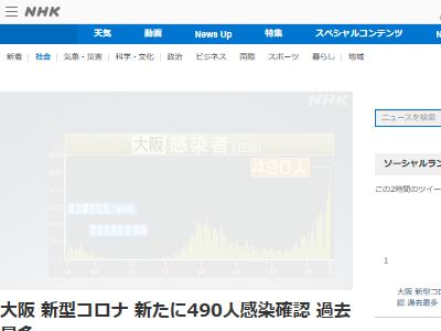 大阪 感染者 490人 過去最多 新型コロナに関連した画像-02