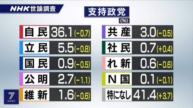 桜を見る会 国会 閉会 野党 安倍内閣 支持率に関連した画像-04