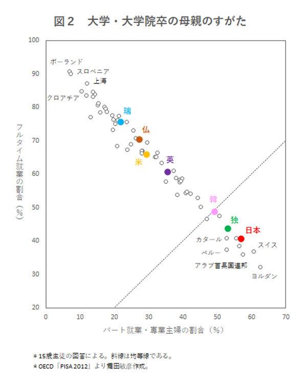 日本 男女平等 ランキング ジェンダーギャップ 114位 過去最低 政治家 教育に関連した画像-06