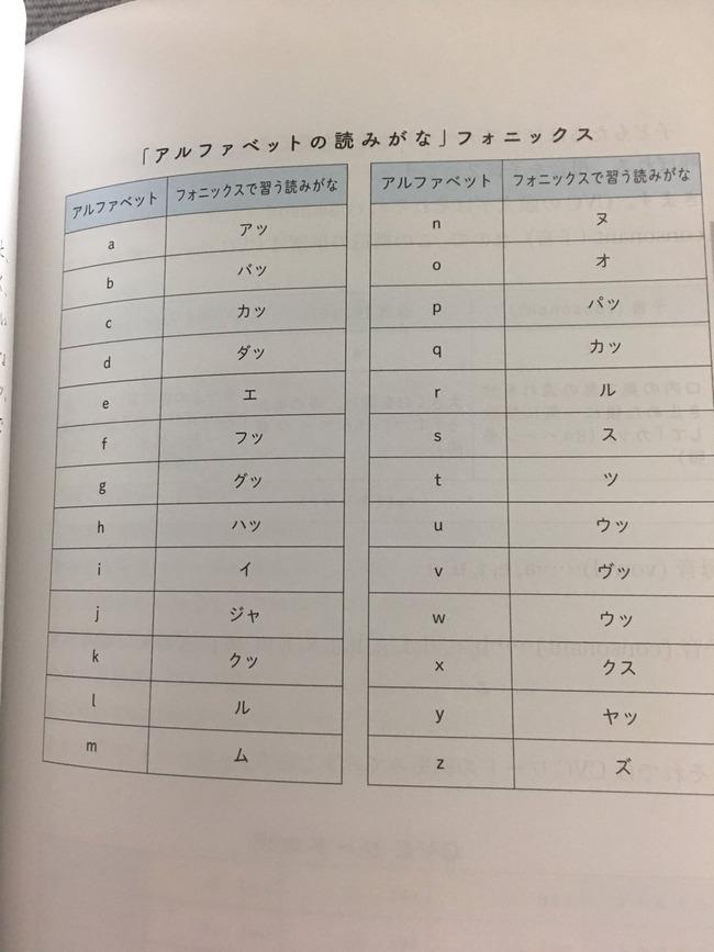 英語 フォニックス アルファベットに関連した画像-02