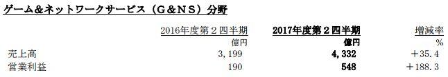 ソニー 決算 PS4 FGO 営業利益 売上高に関連した画像-05