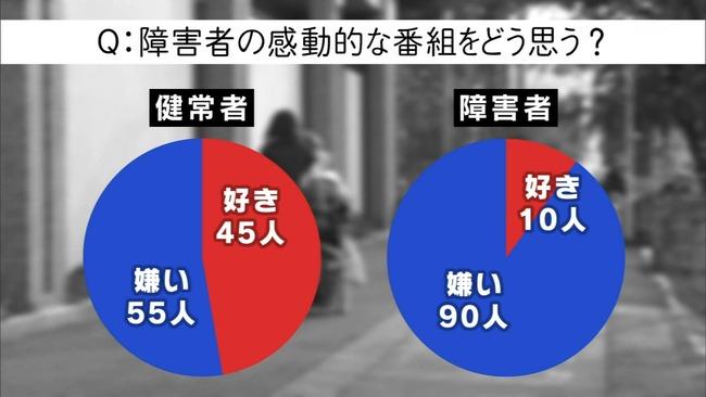 NHK 障害者 感動ポルノ 24時間テレビ バリバラに関連した画像-09