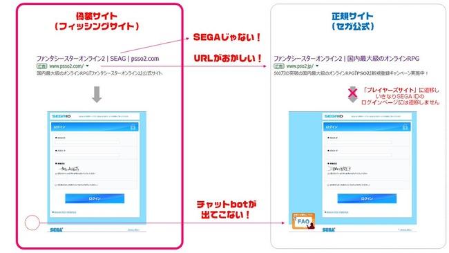 セガ PSO2 公式サイト フィッシングサイト 注意喚起 ファンタシースターオンライン2に関連した画像-02
