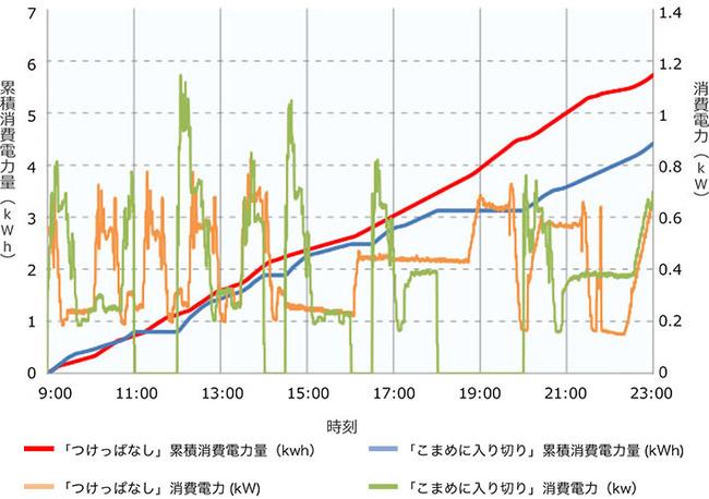エアコン 24時間 電気代 検証に関連した画像-03