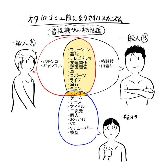 オタク 会話 コミュ障に関連した画像-02