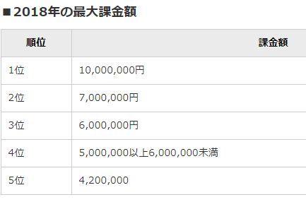 FGO 課金 ユーザー 額 値段 に関連した画像-05
