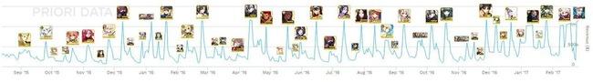 FGO Fate ガチャ 売上 グラフ ユーザー 課金 サーヴァント イシュタル 遠坂凛 ジャンヌオルタに関連した画像-02