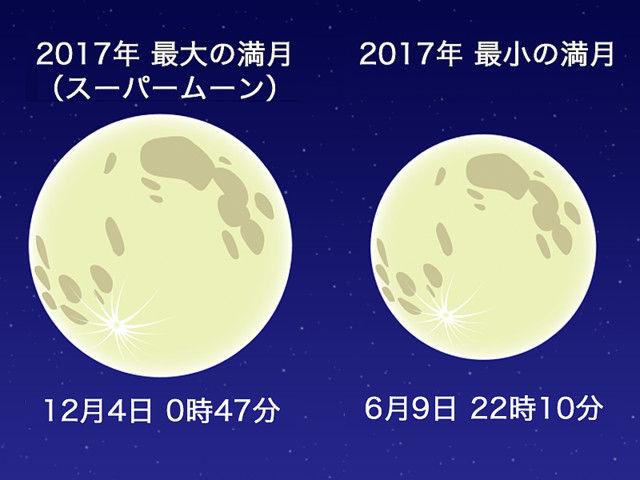 スーパームーン 満月 観測時間に関連した画像-04