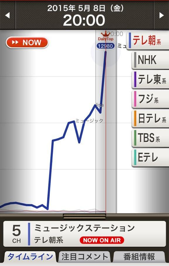 Mステ LiSA 藍井エイル 視聴率に関連した画像-10