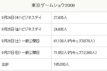 TGS2009来場数