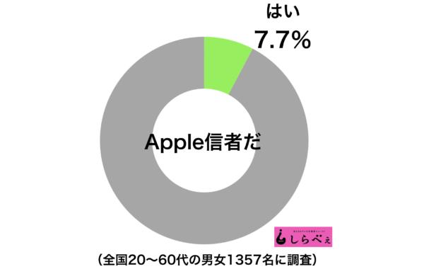 Apple iPhone ふかわりょう 信者 迷走 アップルに関連した画像-03