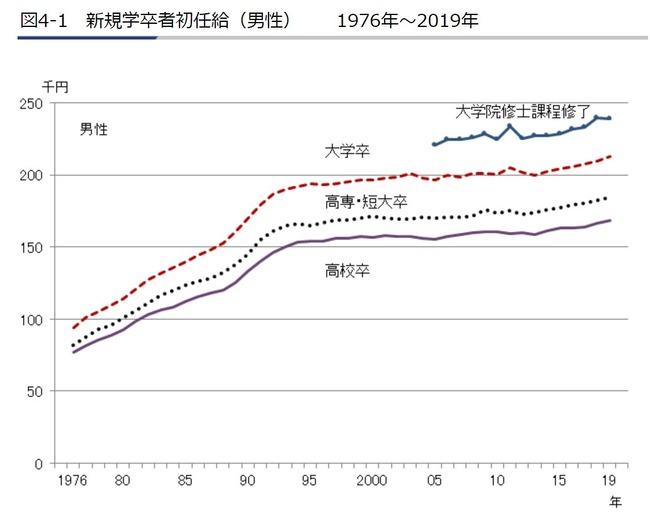 日本 企業 初任給 30年 横ばい 日本経済 停滞に関連した画像-02