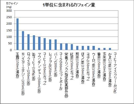 エナジードリンク 中毒死 玉露 カフェイン 中毒死 日本人 日本茶 カテキンに関連した画像-03