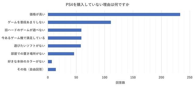 PS4 PSVR 調査 値段 価格 に関連した画像-03