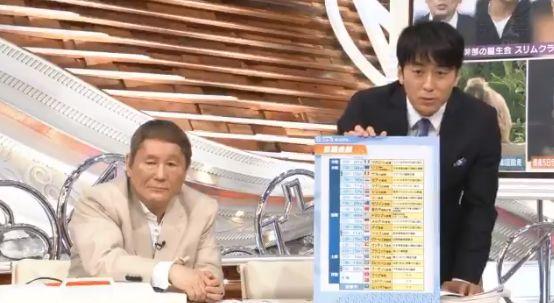 安住紳一郎 テレビ業界 マスコミ 政権与党 偏向報道に関連した画像-01