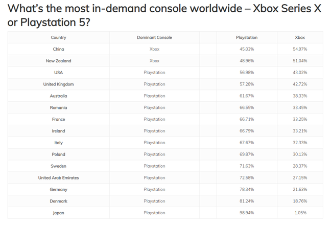 国ごと PS5 XboxSX 需要 判明に関連した画像-03
