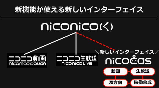 ニコニコ動画 クレッシェンド 新サービス ニコキャスに関連した画像-20