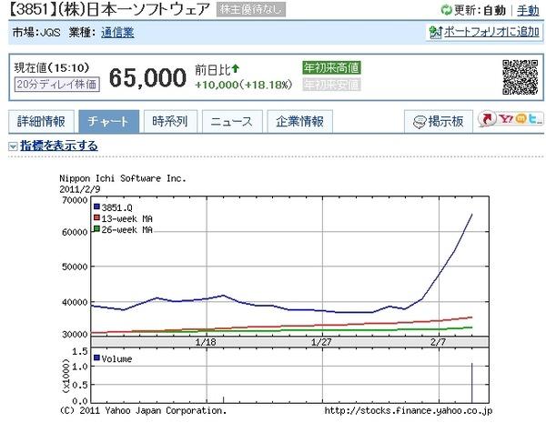 日本一株価