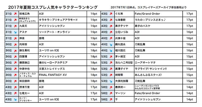 ラブライブ! コスプレ コスプレイヤー 人気 作品 ランキング 東條希 μ'sに関連した画像-06