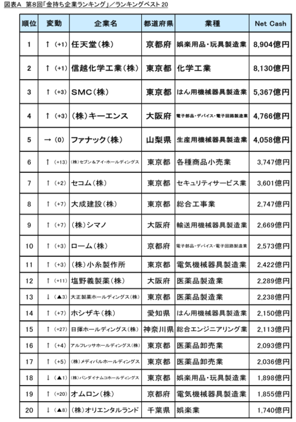 日本金持ち企業ランキングに関連した画像-03