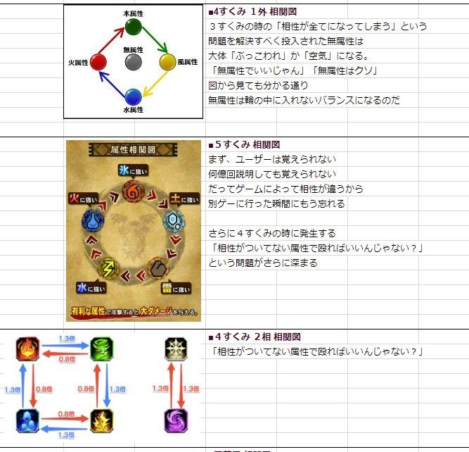 ソシャゲ 属性 相関図 バランスに関連した画像-03