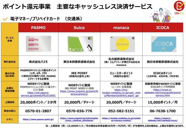 キャッシュレス 還元 電子マネー 消費税 増税に関連した画像-02
