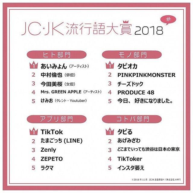 JCJK流行語2018に関連した画像-03