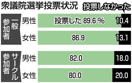 オタク 政治意識 投票率に関連した画像-03