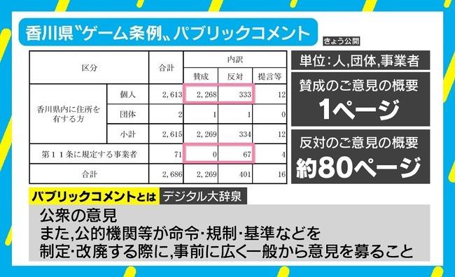 香川県 ゲーム規制条例 パブリックコメント 工作 捏造 テンプレ 不正に関連した画像-01