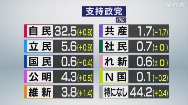 安倍内閣 支持率に関連した画像-05