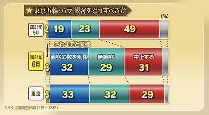 東京五輪 開催 是非 NHK 世論調査に関連した画像-03