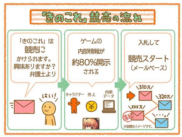 きのこれ きのこれR サービス終了 スマホ スマホゲーム 田村ゆかり 倒産に関連した画像-04