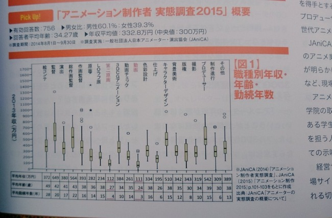 外国人 アニメ 業種 年収 破産 低賃金 クールジャパン に関連した画像-04