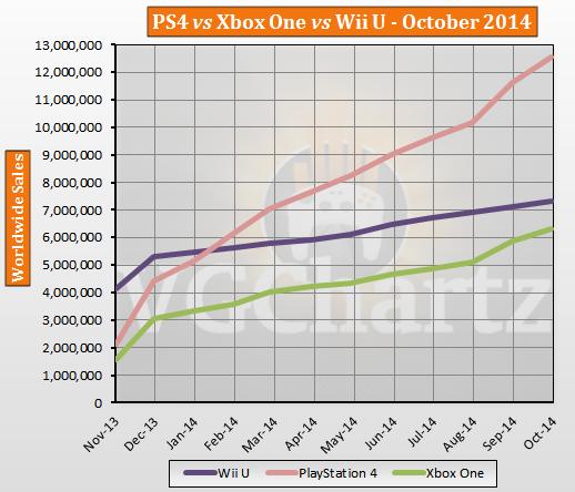 PS4 売上 VGチャートに関連した画像-03