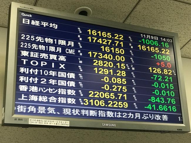 日経平均株価 1000円 下落 トランプ 大統領選に関連した画像-02