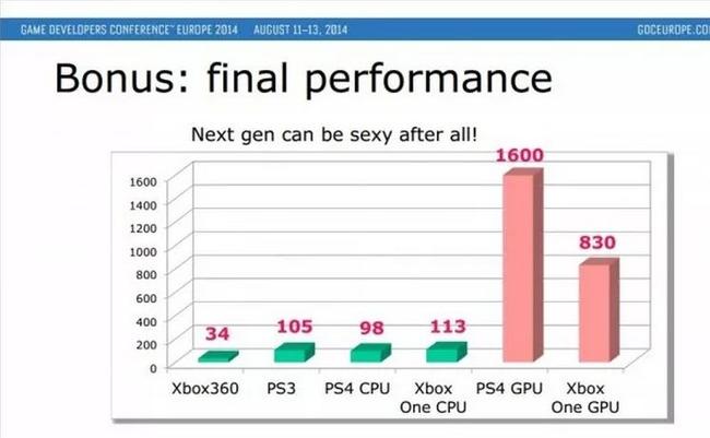 PS4 XboxOne CPU GPUに関連した画像-04
