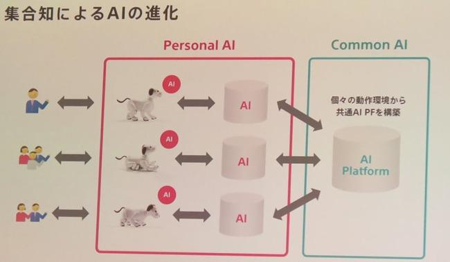 ソニー aibo データ クラウド 復元に関連した画像-03