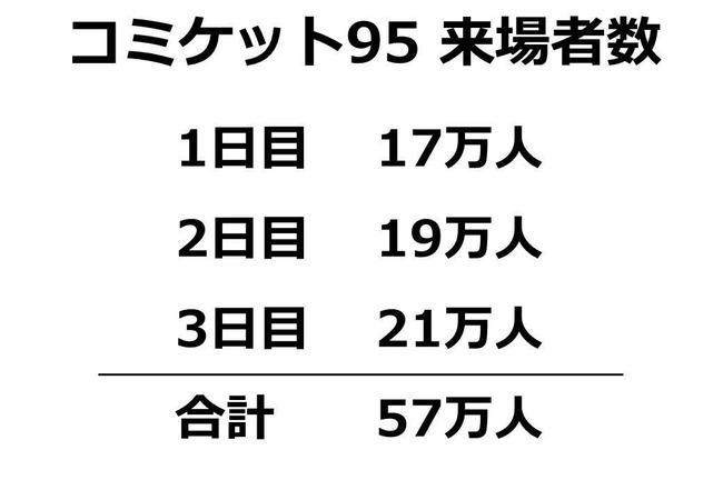 C95 冬コミ コミケ 来場者数に関連した画像-03