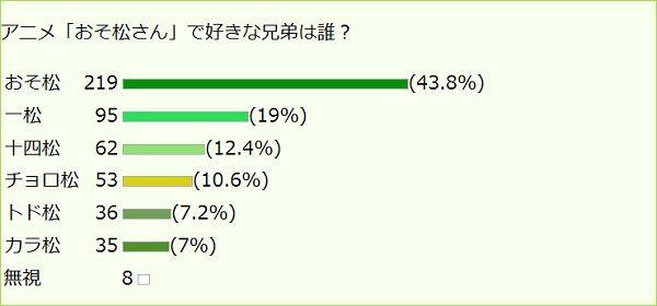おそ松さん アニメ 兄弟 人気 ランキング 一松 十四松 アンケートに関連した画像-03